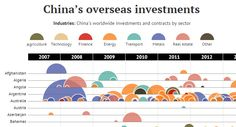In this data visualization, every attempted Chinese overseas investment over $100 million is organized by country and sector.