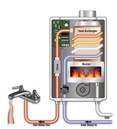 Heat Source for Small Radiant Systems: How to Select select a heat source for small radiant heating system- tankless water heater, water heater, or boiler. Water Heater Installation, Plumbing Installation, Tankless Hot Water Heater, Gas Boiler, Kombi Home, Heating And Plumbing, Faucet Repair, Water Heating, Heating Systems