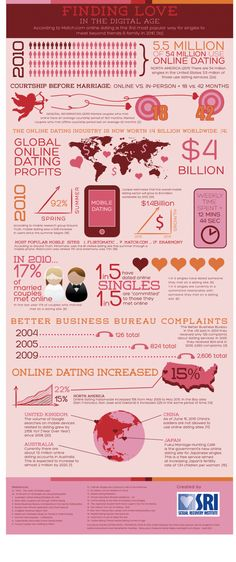 Finding love in the digital age #infographic