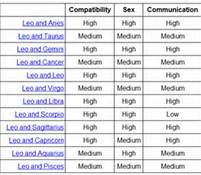 Zodiac signs perfect matches