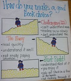 """ANCHOR CHART~  Selecting a """"just right"""" book to read."""