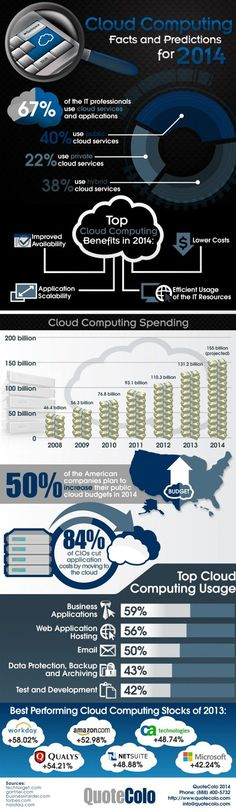 Cloud Computing: Facts and Predictions 2014 Infographic Data Mining, Cloud Infrastructure, Business Analyst, Cloud Computing, Big Data, Search Engine Optimization, Digital Marketing, Online Marketing, Internet