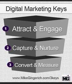 3 Key Elements of a Digital Marketing Strategy #socialstrategy #contentstrategy