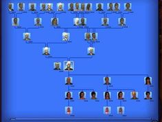 """You know more about your Sims family history than your own. 