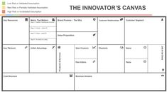 The Innovator's Canvas: A Step-by-Step Guide to Business Model Innovation - Ignition Framework