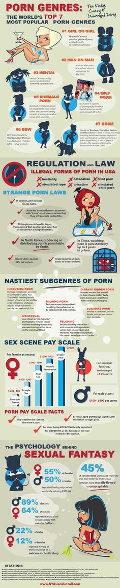 I 7 generi porno più popolari, in infografica via @Davidelico