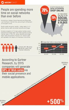 Social Network Retail