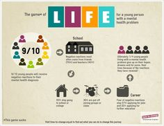 The game of Life for a young person with a mental health problem
