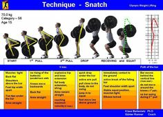 Update: Check out the Russian Weightlifting Technique Poster by HookGrip. Via UK Olympic Weightlifting's Facebook come these technique posters with sequences of the Snatch, Clean and Jerk. Snatch Clean Jerk Related