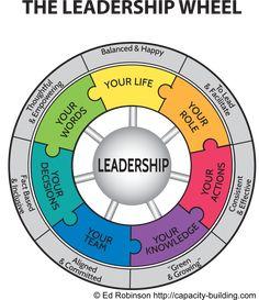Aurorasa Coaching Emotional Intelligence Training, BrainDiamonds™, C Leadership Quotes, Leadership Coaching, Educational Leadership, Leadership Development, Professional Development, Leadership Activities, Educational Technology, Good Leadership Qualities, Developing Leadership Skills