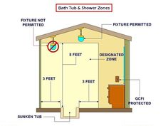 Light Switch Near Shower - Page 2 - InterNACHI Inspection Forum Shower Light Fixture, Shower Lighting, Bathroom Lighting, Electrical Code, Electrical Switches, Recessed Lighting Fixtures, Light Fixtures, Sunken Tub, Steam Showers