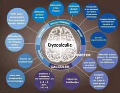 LEARNING DIABILITIES - Great posters to post around the room for students to understand and for teachers to reference. There are 4 graphics including dyslexia, dyscalculia, dyspraxia, and dysgraphia. Memory Problems, Learning Support, Trouble, Learning Styles, School Psychology, Learning Disabilities, Special Needs, Disability, Special Education