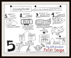 A mind map of the 5th discipline systems thinking for a learning organization:  Peter Senge