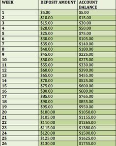Bi-Weekly Money Challenge #money #challenge #saving madambition3.wordpress.com
