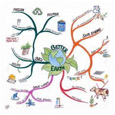 Mind Map Art: Showcasing the World\& Finest Mind Maps Mind Map Art, Kreative Mindmap, Global Warming Project, Mind Maping, Mind Map Examples, Mind Map Design, Mind Map Template, Mental Map, Life Map