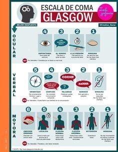 Escala de coma de Glasgow | ENFERMERIA CREATIVA