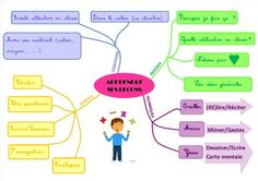 Méthodologie : Apprendre ses leçons - La classe d'Ameline French Teaching Resources, Teaching French, Teaching English, English Lessons, Learn English, Mind Maping, Mental Map, Sketch Note, Learning Techniques