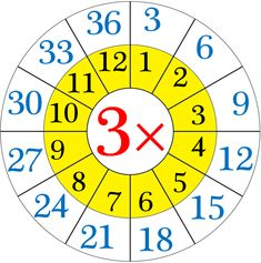 Repeated addition by means the multiplication table of (i) When 5 groups having 25 softies each. By repeated addition we can show 25 + 25 + 25 + 25 + 25 = 125 Then, twenty-five 5 times or 5 6 Times Table Worksheet, Times Table Chart, Times Tables Worksheets, 11 Times Table, Multiplication Activities, Multiplication Worksheets, Math Activities, Kindergarten Worksheets, Charts For Kids