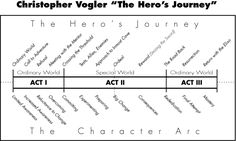 Chris Vogler felt that there was more to a hero's story than just the adventure and acquisition of his prize. Sometimes the hero is conflict...