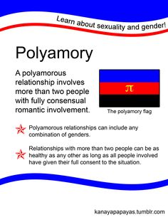 Polyamory: A polyamorous relationship involves more than two people with fully consensual romantic involvement. Polyamorous relationships can include any combination of genders. Relationships with more than two people can be as healthy as any other as long as all people involved have given their full consent to the situation.  [follow this link to find a bundle of videos related to the sociological study of sexuality…