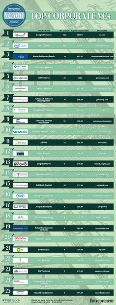 25 most active corporate VCs - #money #Business #Ventures