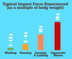 Understanding Impact Forces