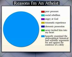 Atheism, Religion, God is Imaginary, Science, No Proof. Reasons I'm an atheist: honestly examined the philosophical, historical and scientific arguments for and against the existence of a deity.
