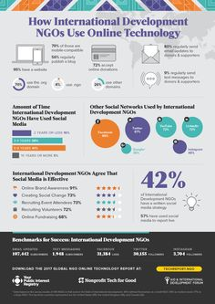How International Development NGOs Use Online Technology and Social Media: http://techreport.ngo