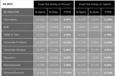 """Several industries passed the email """"mobile tipping point"""" in 2013, with more than half of all sent marketing emails in the vertical opened by consumers on smartphones or tablets, according to a recent report from Knotice.  Read more: http://www.marketingprofs.com/charts/2014/25454/mobile-email-benchmarks-by-industry#ixzz35h0Cvq3N"""