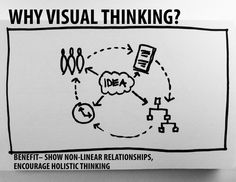 Visual Thinking Presentation for UnitedHealth Innovation Day