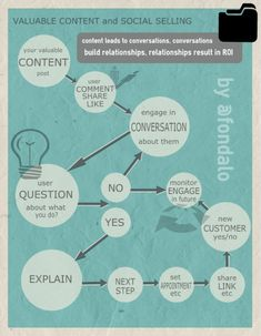 How To Make Profitable Conversations (Infographic)