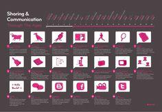 Evolución de la comunicación durante la historia #infografia #infographic #comunicacion