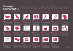 The Evolution of Communication - #infographic #B2B                                               ----------------------------------------------------------  Let's Engage more on Twitter: @navidooo  Let's Connect on LinkedIn: au.linkedin.com/in/navidsaadati