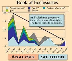 아멘 주 예수여 어서 오시옵소서              Amen! Come, Lord Jesus: Does The Book Of Ecclesiastes Have Solution To Our...