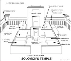 Interior Layout of Jerusalem's Temple Large Picture
