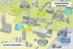 Wireless Automation for Process Control