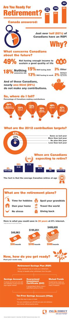 Retirement Infographic created by the team at work! Finance Quotes, Finance Logo, Finance Tips, Happy Retirement, Saving For Retirement, Retirement Planning, Washi Tape Planner, College Fund, Money Matters