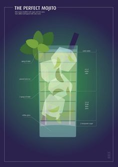 White Peach, Basil and Blueberry Mojito, and How to Make a Perfect Mojito