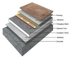 Floor heating under tiles   Speedheat underfloor heating