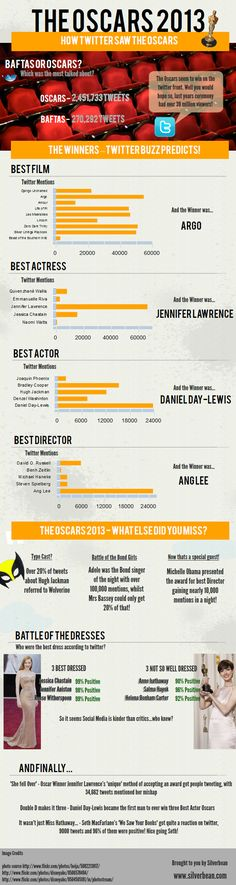 Oscars 2013 ? How Twitter Saw the Oscars - by Bootcamp Media ( #SMM #SocialMediaMarketing #SocialMedia #Infographic ) #socialmedia #infographic #infographics