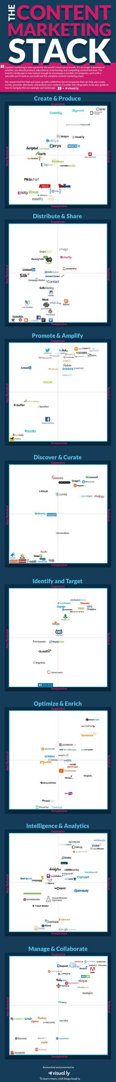 Infographic: The Content Marketing Stack 2015 #infographic http://www.intelisystems.com