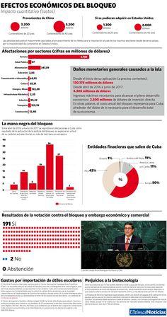 Bloqueo a Cuba o el retroceso en la historia, vía Últimas Noticias