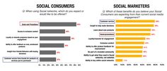 What consumers want from social brands vs. what marketers think they want