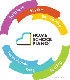 Every Bed of Roses: Homeschool Piano {Review}