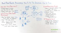 REAL-TIME EVENT PROCESSING: HOW TO BE THE SMARTEST APP IN TOWN
