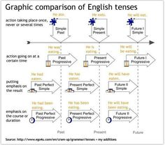 English Graphic comparison of the different English tenses. - Wix Website Ideas - DIY your own website with Wix. - English Graphic comparison of the different English tenses. English Grammar Tenses, Grammar And Punctuation, English Verbs, Grammar And Vocabulary, Grammar Lessons, English Writing, English Study, English Vocabulary, Learn English