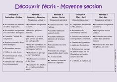 Découvrir l'écrit - Graphisme – Progression annuelle – Moyenne section – MS – Maternelle – Cycle 1 Petite Section, Cycle 1, Preschool Writing, Parent Gifts, Home Schooling, Everyone Knows, Kids And Parenting, Diy For Kids, Kids Learning