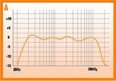 Understanding Speaker Frequency Response