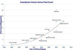 Beyond Megapixels: The Quest for A Better Cellphone Camera Comparison Standard
