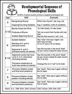 Free handout! Developmental sequence of phonological skills.